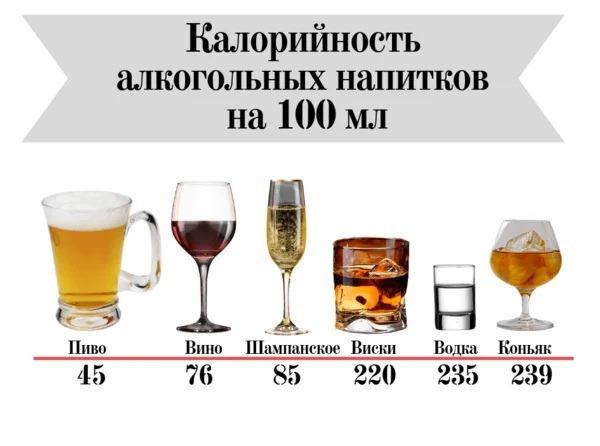 kalorii alkogolja